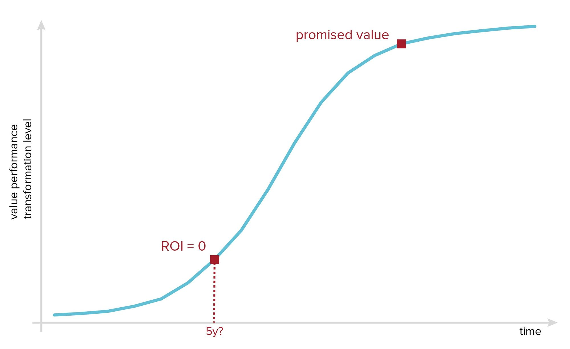 Transformation s-curve - ROI will be zero until a critical turning point before you can see promised value